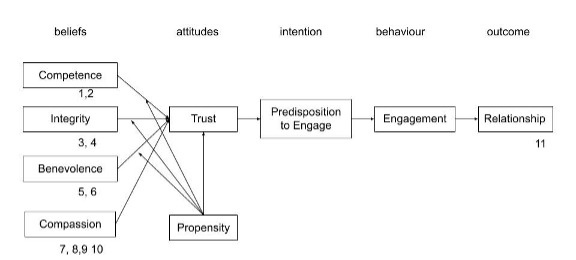 A model for trust.
